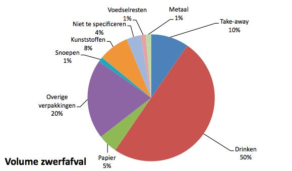 zwerfafval nederland